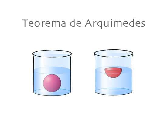Teorema de Arquimedes