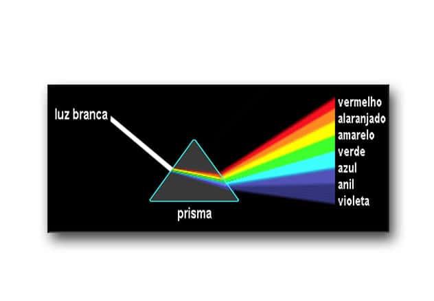 O que estudamos em fisica