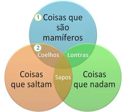 Exemplo do Diagrama de Venn
