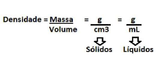Formula da densidade