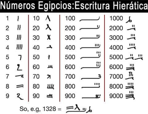 Sistema de numeração egípcia