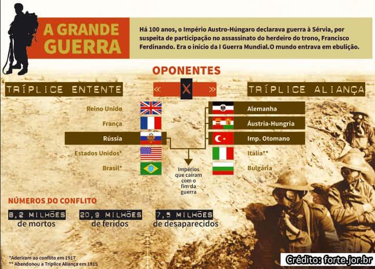 Alianças na Primeira Guerra Mundial   Triplice entente e triplice alianca