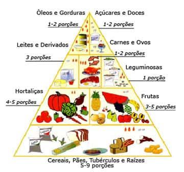 Pirâmide Alimentar Alimentos Recomendados