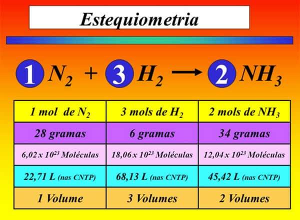 Tabela Estequiometria