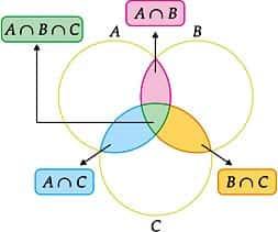 Teoria dos Conjuntos Simbolos