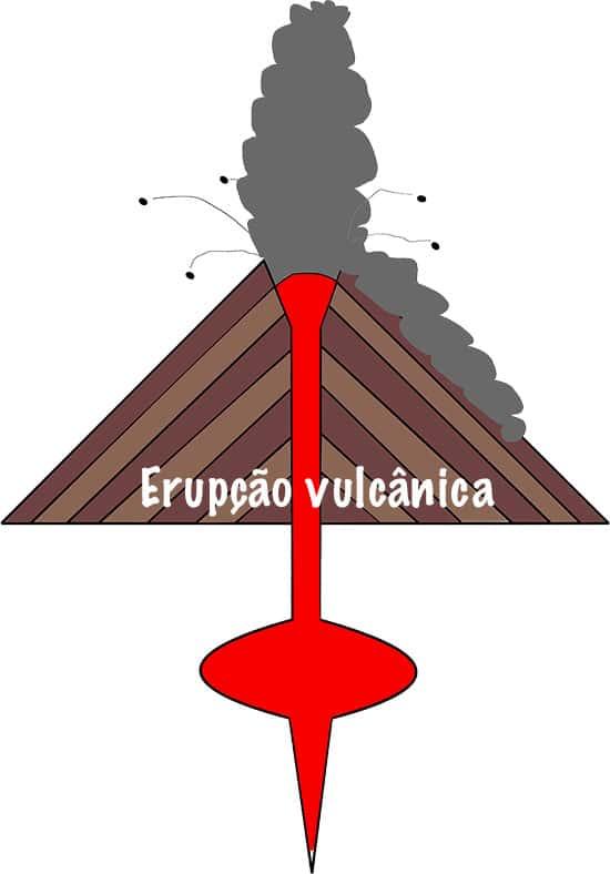 Entendendo uma erupção