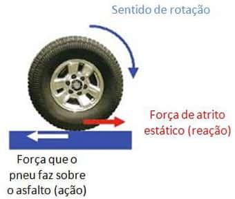 pneu, atrito