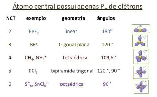 Atomo central possui apenas pl de eletrons