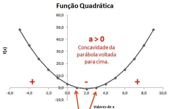 Exemplo Função Quadrática