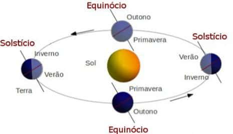 Equinócio e Solstício
