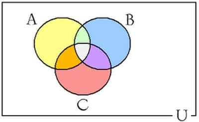 Teoria dos Conjuntos União