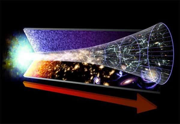 Big Bang a evolução
