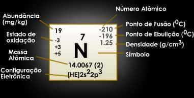 Nitrogênio tabela periodica
