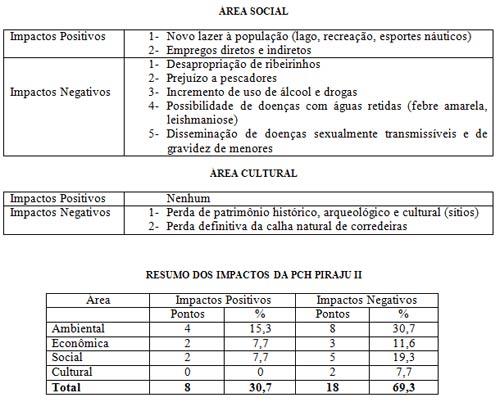 ÁREA SOCIAL, ÁREA CULTURAL e RESUMO DOS IMPACTOS DA PCH PIRAJU II