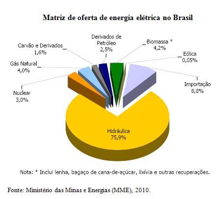 Matriz de oferta de energia elétrica no Brasil