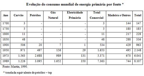 Evolução do consumo mundial de energia primária por fonte *