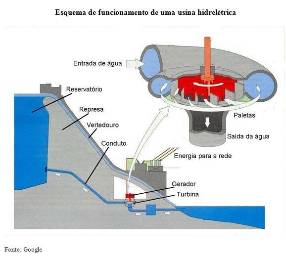 Esquema de funcionamento de uma usina hidrelétrica