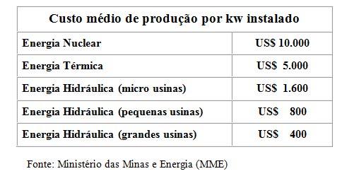 Custo médio de produção por kw instalado